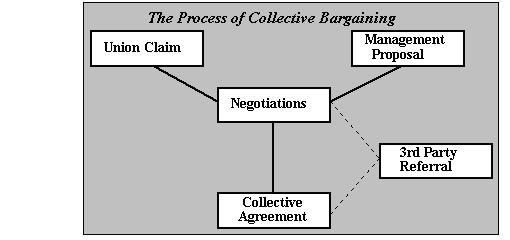 Collective Bargaining Human Resource Management Assignment Help