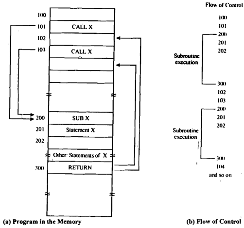 901_Call and Return Statements.png