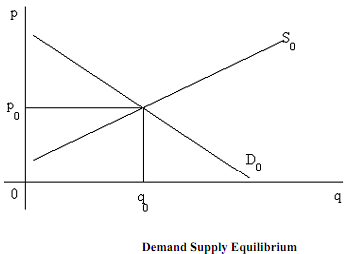 90_demand supply analysis.png