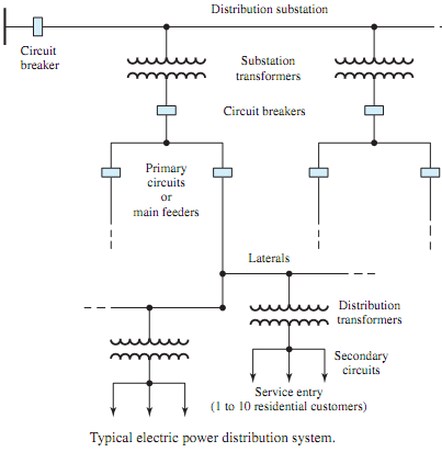 Show typical electric power distribution system for Typical residential electrical service