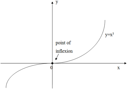 how to find point of inflexion