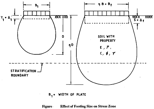 92_Effect of Footing Size on Stress Zone.png