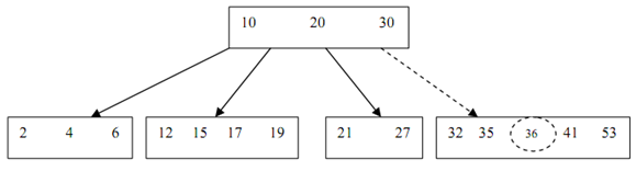 932_Insertion of a key into a B-Tree1.png
