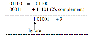 Subtraction of 01100-00011 using 2's complement method, Computer