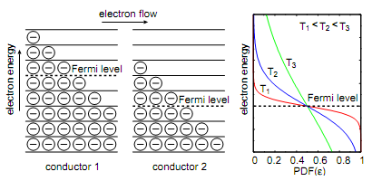 959_Thermoelectric effect.png