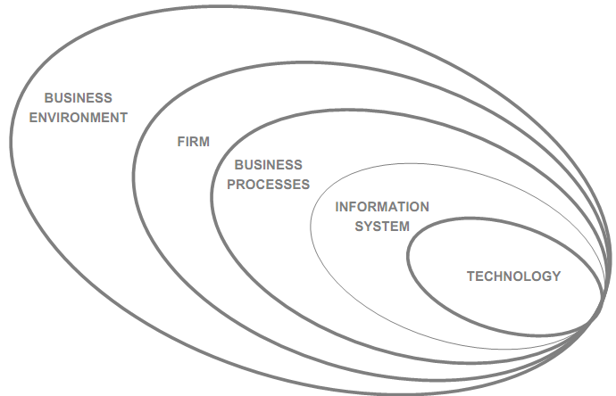 960_Is strategy - information system.png