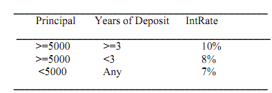 960_PROGRAM TO FIND INTEREST ON BANK DEPOSITS.png