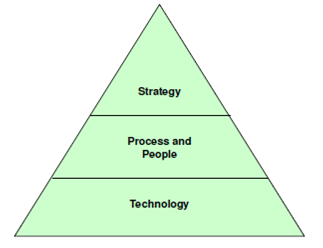 979_CRM Triangle.png