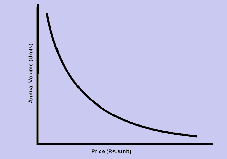 Essay on price elasticity of demand