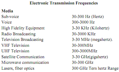 988_electronic transmission frequencies.png