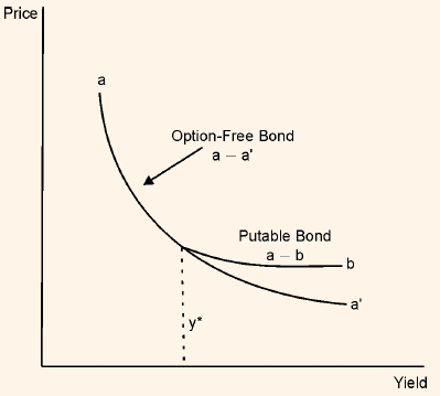 990_bond with embedded put options.png