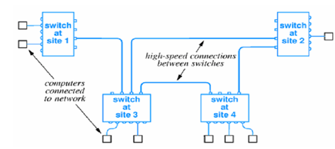 994_CONNECTION TO PACKET SWITCHES.png
