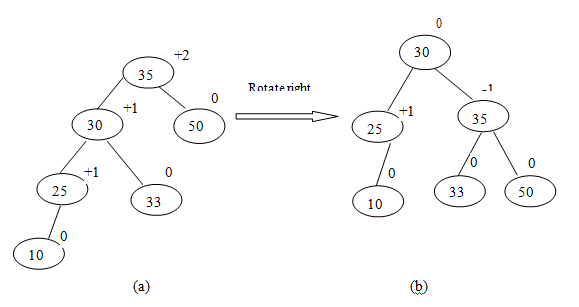997_Rotations_in_Binary_Tree_assignment_help.png