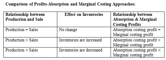 marginal and absorption costing of income statements Learning objectives: prepare income statements using variable costing and absorption costing why net operating income usually different under variable and.
