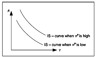 IS Curve Expected Inflation