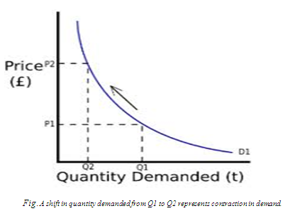 the powerful concept of supply and demand in economic history Economics supply & demand basics us economy history & culture the economics of demand - concept overview.